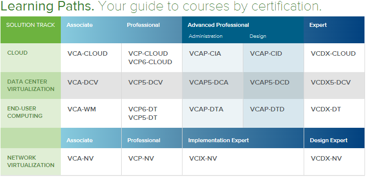 Get ready as changes coming [vSphere 6 Certifications & 2015 ...